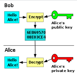 kunci kriptografi
